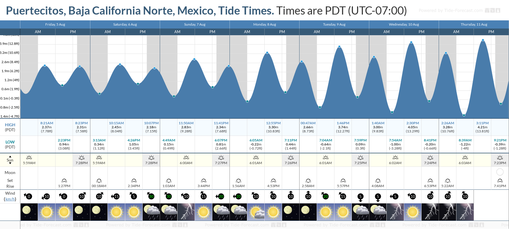 Puertecitos, Baja California Norte, Mexico Tide Chart including high and low tide tide times for the next 7 days
