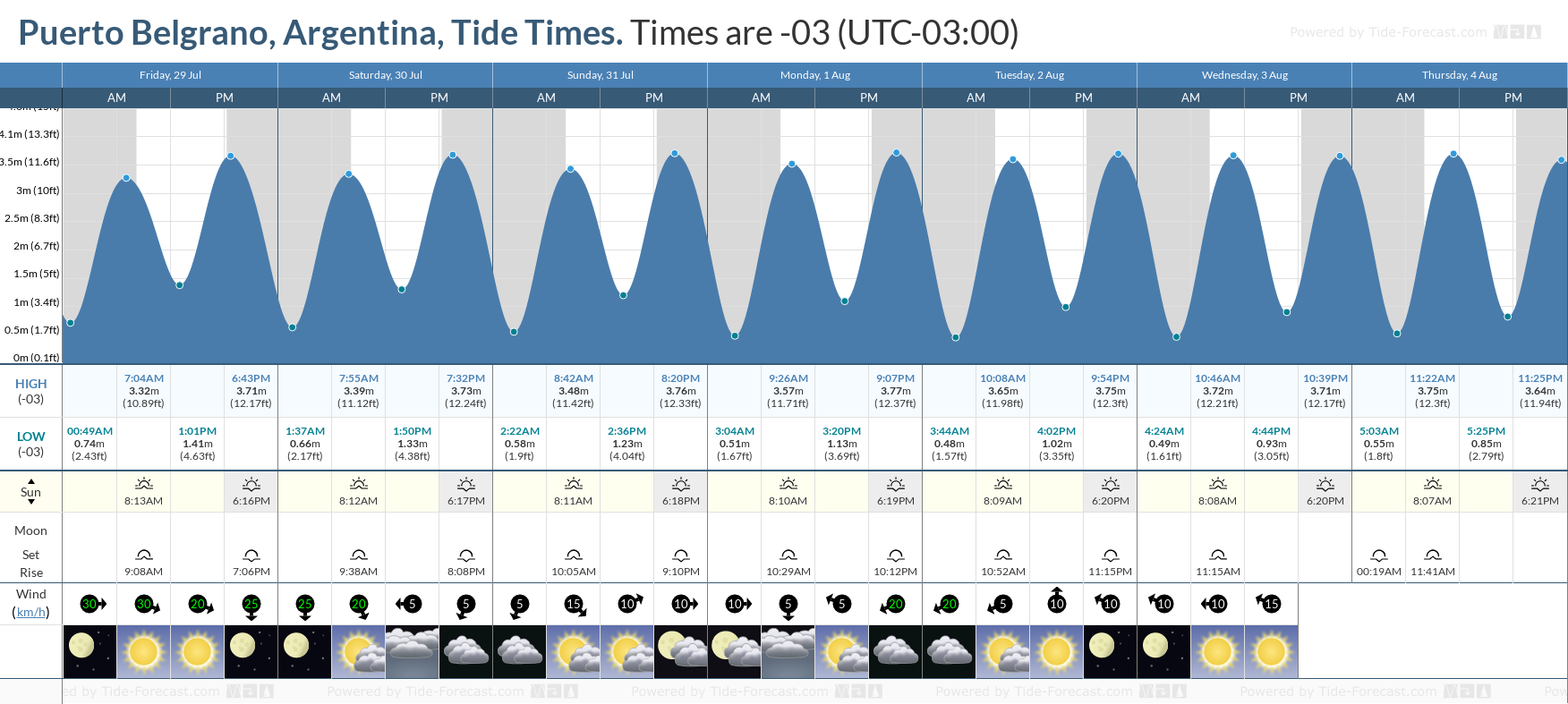 Puerto Belgrano, Argentina Tide Chart including high and low tide tide times for the next 7 days