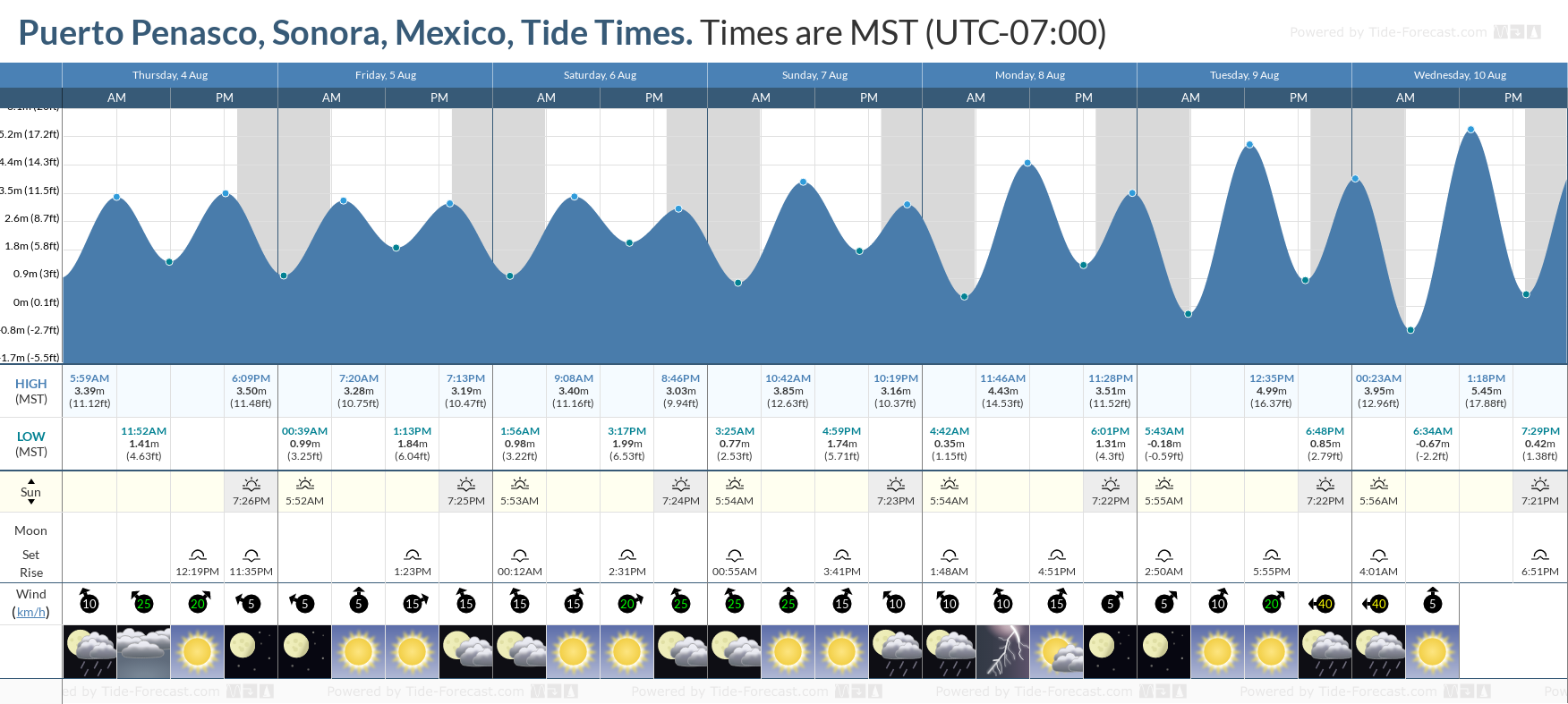 Puerto Penasco, Sonora, Mexico Tide Chart including high and low tide tide times for the next 7 days