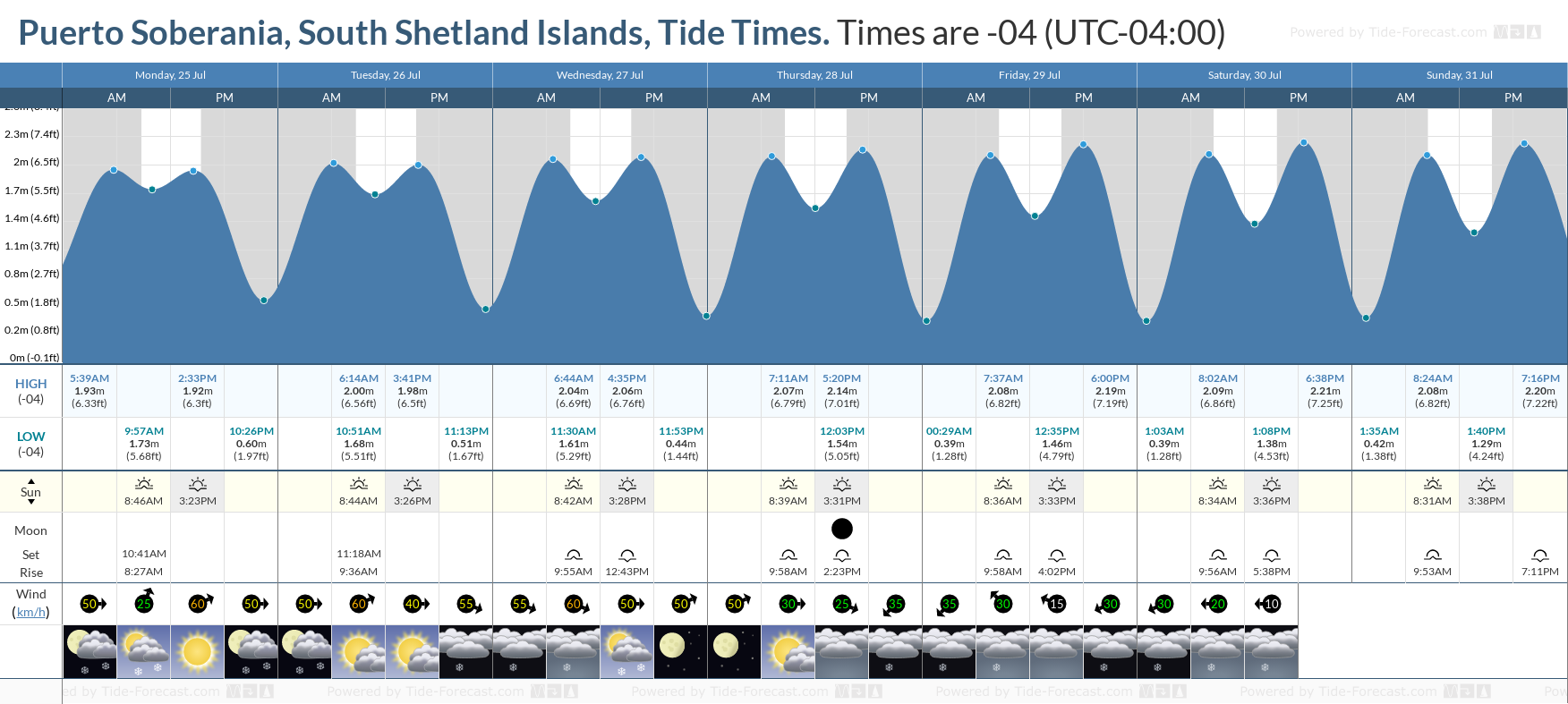 Puerto Soberania, South Shetland Islands Tide Chart including high and low tide tide times for the next 7 days