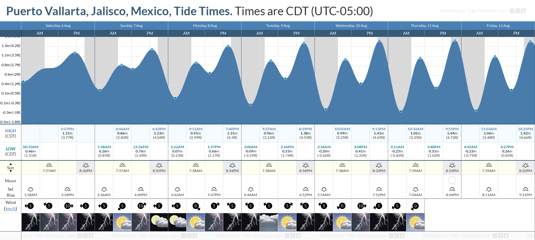 Puerto Vallarta, Jalisco, Mexico Tide Chart including high and low tide tide times for the next 7 days