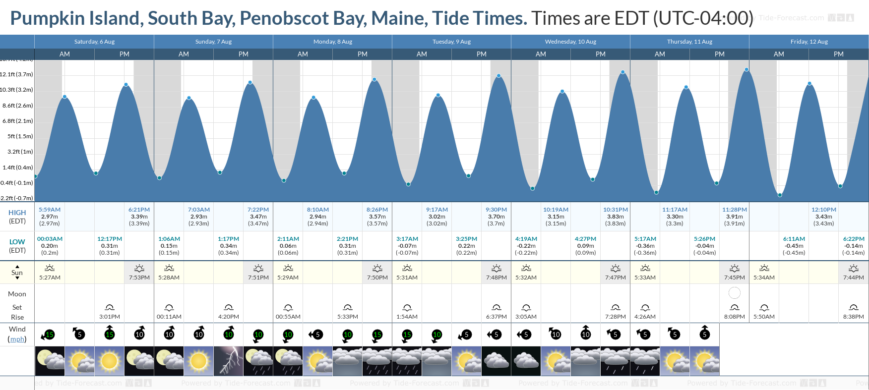 Pumpkin Island, South Bay, Penobscot Bay, Maine Tide Chart including high and low tide tide times for the next 7 days