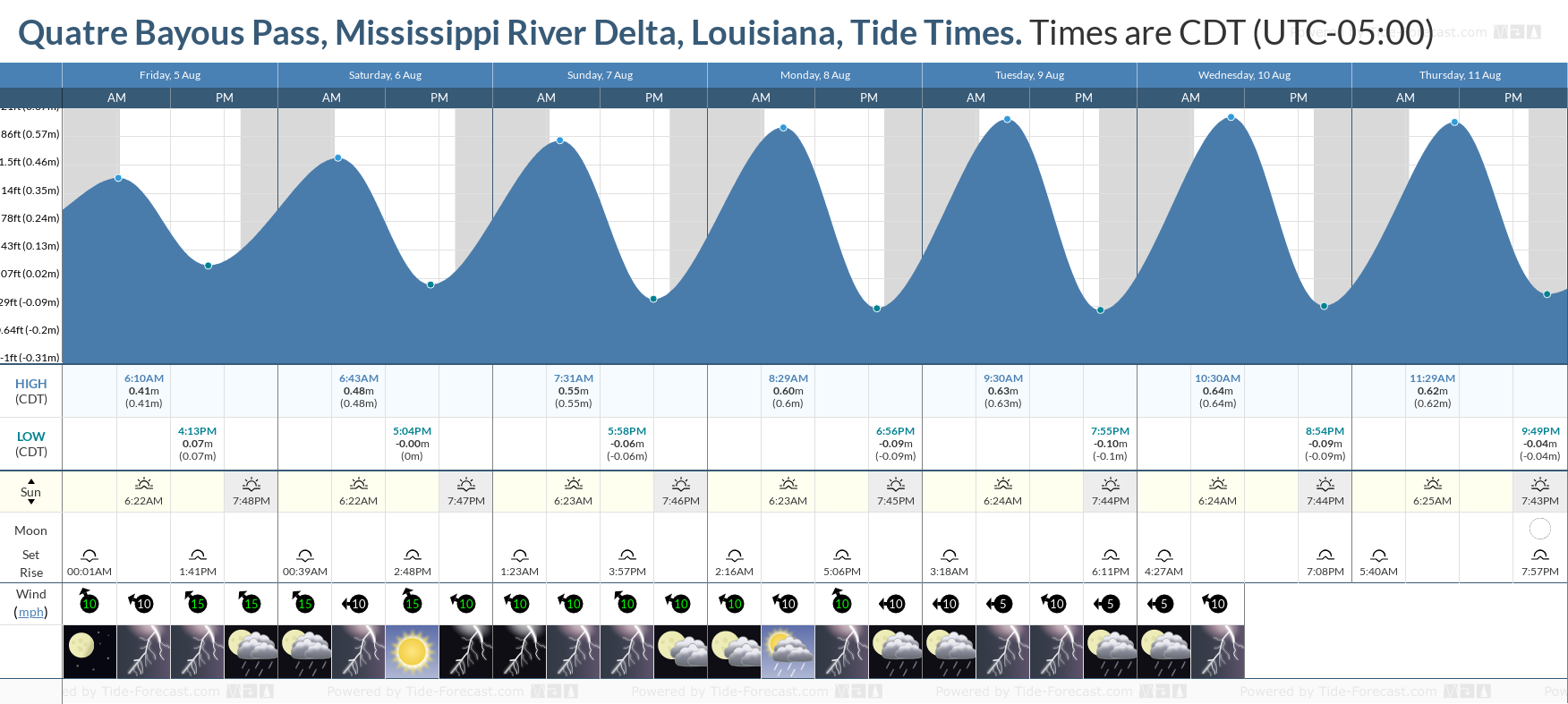 Quatre Bayous Pass, Mississippi River Delta, Louisiana Tide Chart including high and low tide tide times for the next 7 days