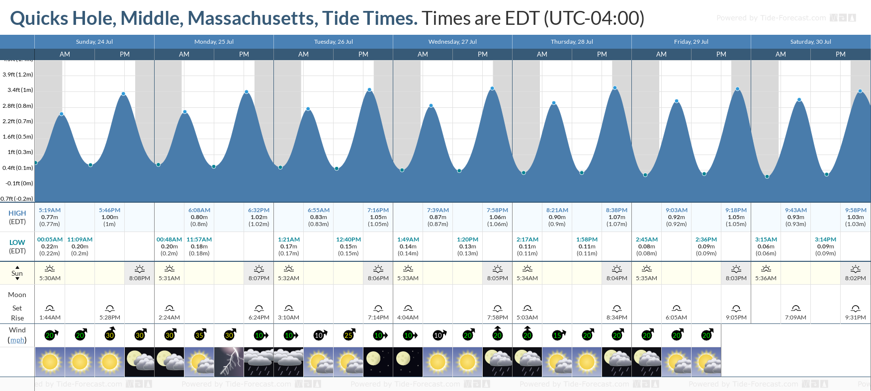 Quicks Hole, Middle, Massachusetts Tide Chart including high and low tide tide times for the next 7 days