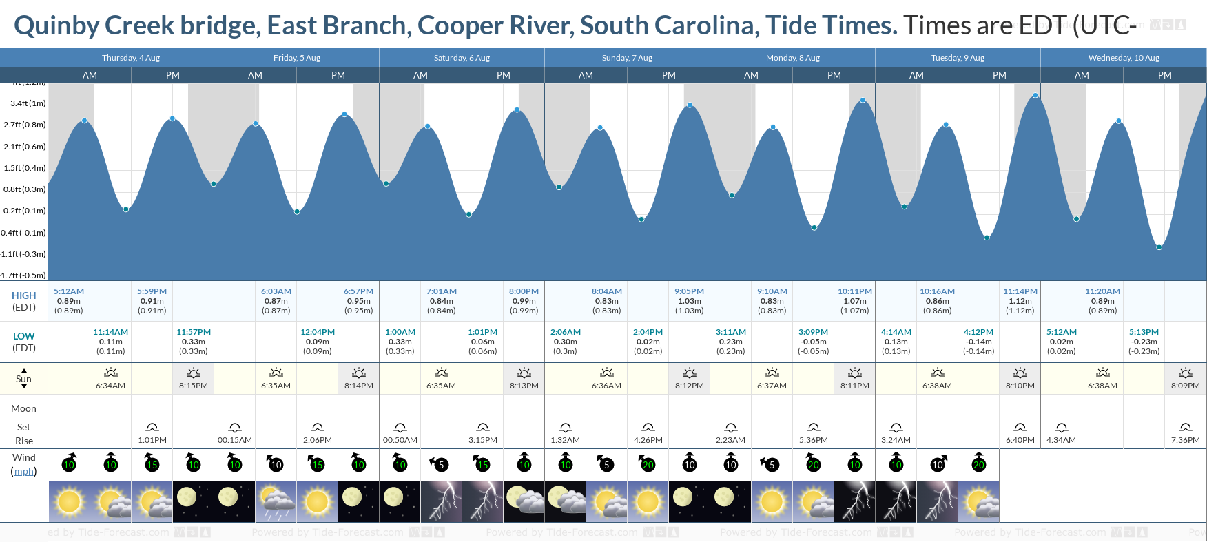 Quinby Creek bridge, East Branch, Cooper River, South Carolina Tide Chart including high and low tide tide times for the next 7 days