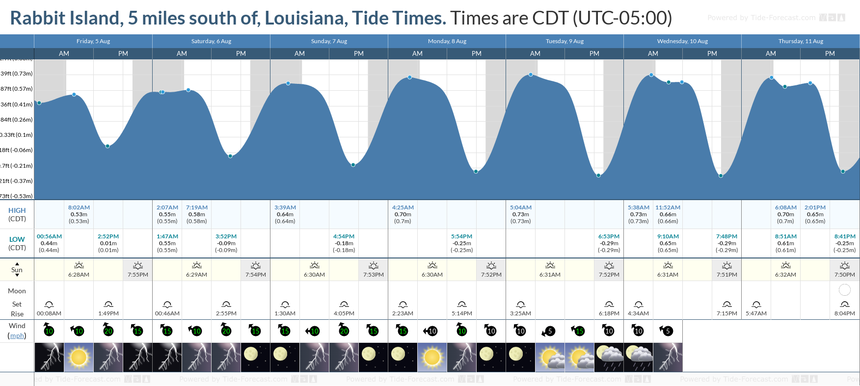 Rabbit Island, 5 miles south of, Louisiana Tide Chart including high and low tide tide times for the next 7 days