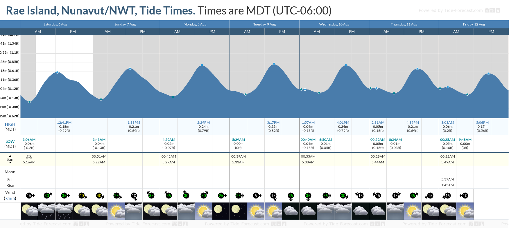 Rae Island, Nunavut/NWT Tide Chart including high and low tide tide times for the next 7 days