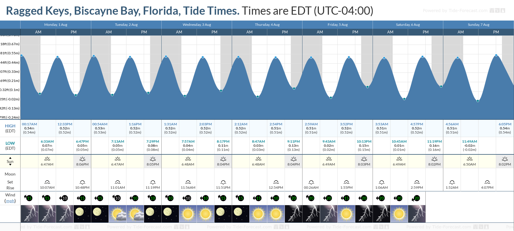 Ragged Keys, Biscayne Bay, Florida Tide Chart including high and low tide tide times for the next 7 days