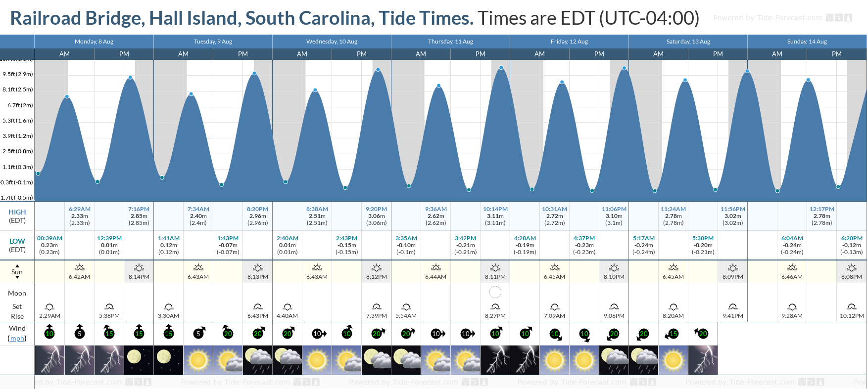 Railroad Bridge, Hall Island, South Carolina Tide Chart including high and low tide tide times for the next 7 days