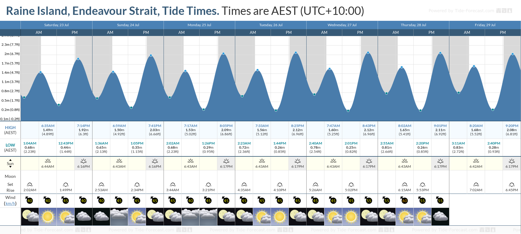 Raine Island, Endeavour Strait Tide Chart including high and low tide tide times for the next 7 days
