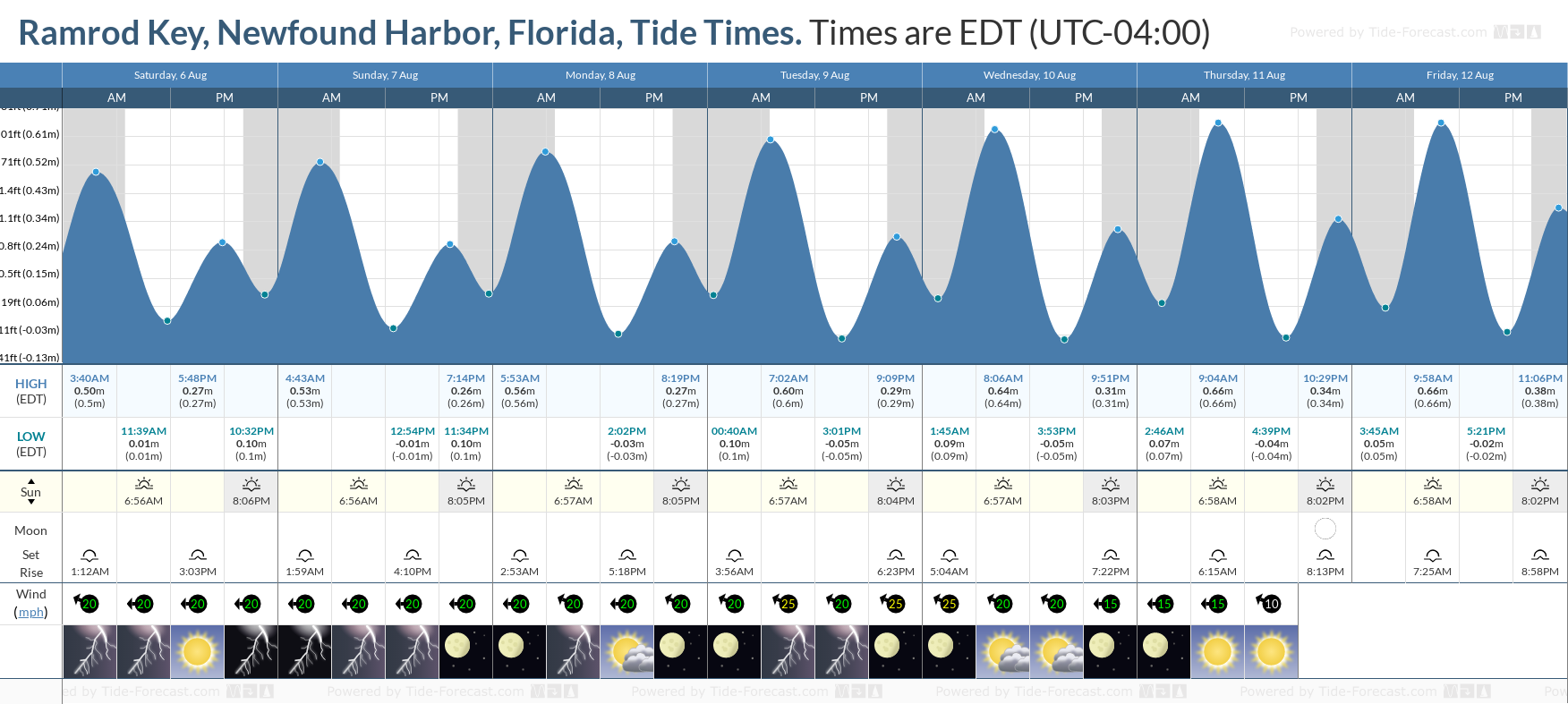 Ramrod Key, Newfound Harbor, Florida Tide Chart including high and low tide tide times for the next 7 days