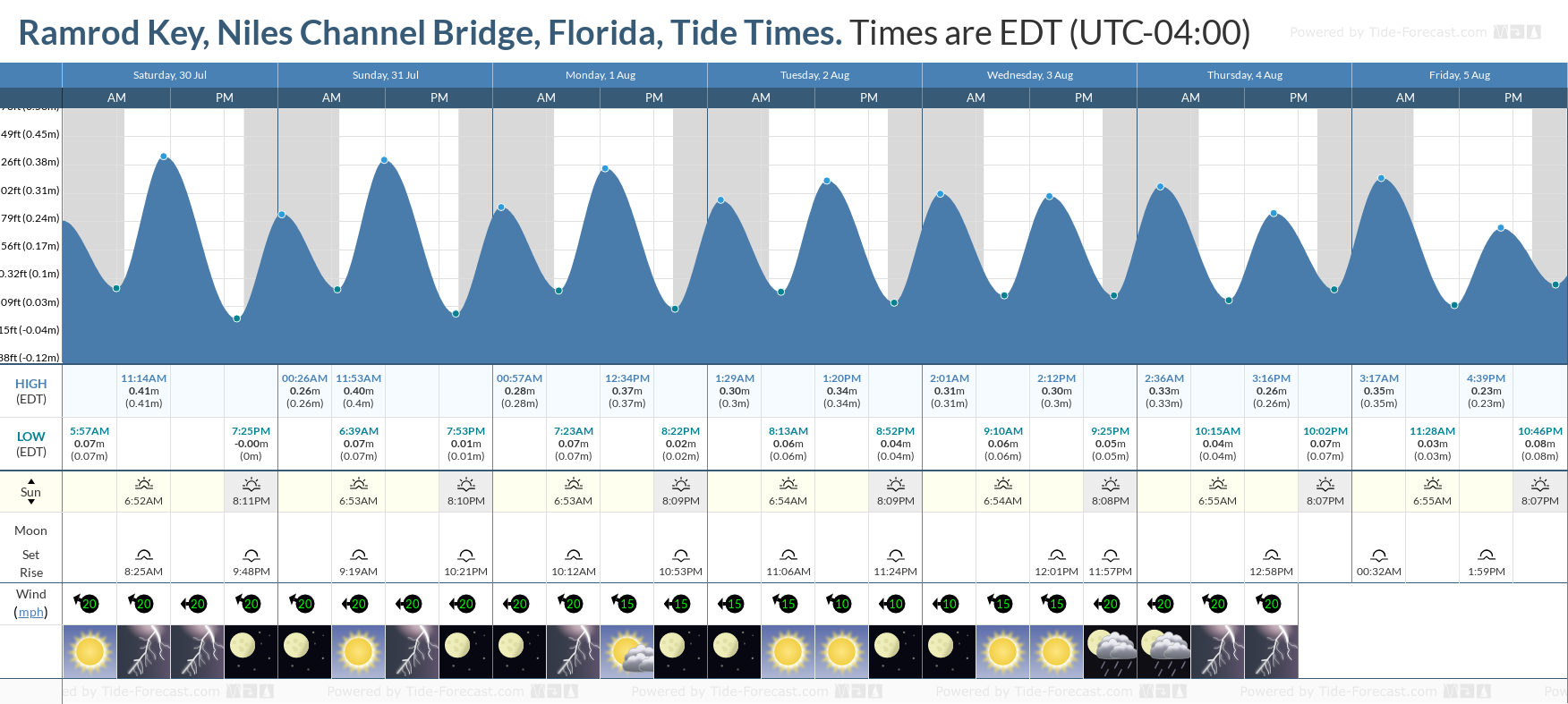 Ramrod Key, Niles Channel Bridge, Florida Tide Chart including high and low tide tide times for the next 7 days
