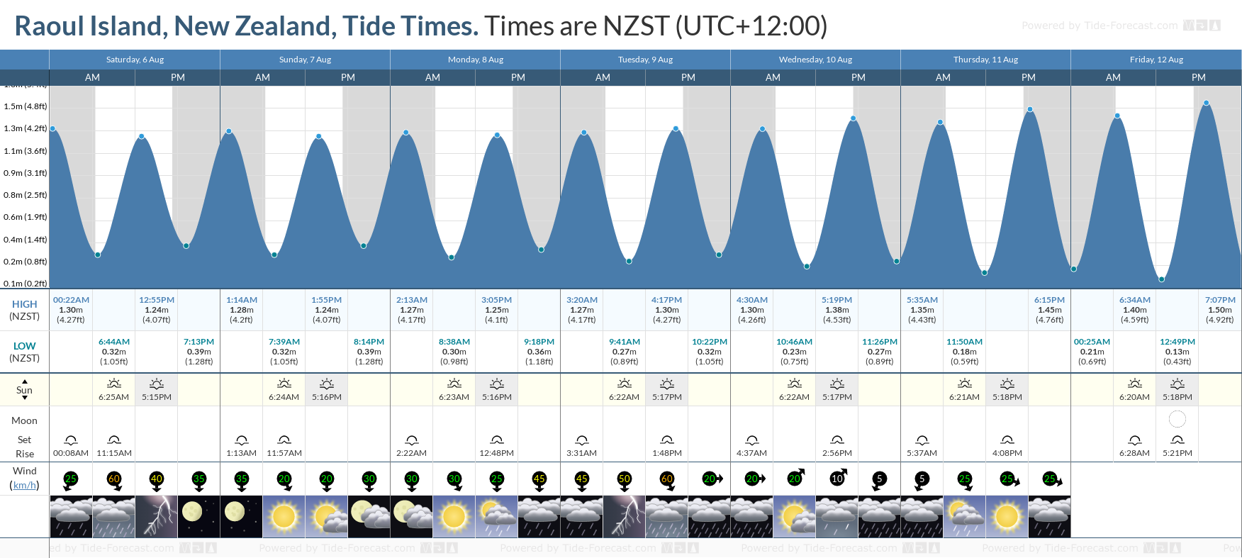 Raoul Island, New Zealand Tide Chart including high and low tide tide times for the next 7 days