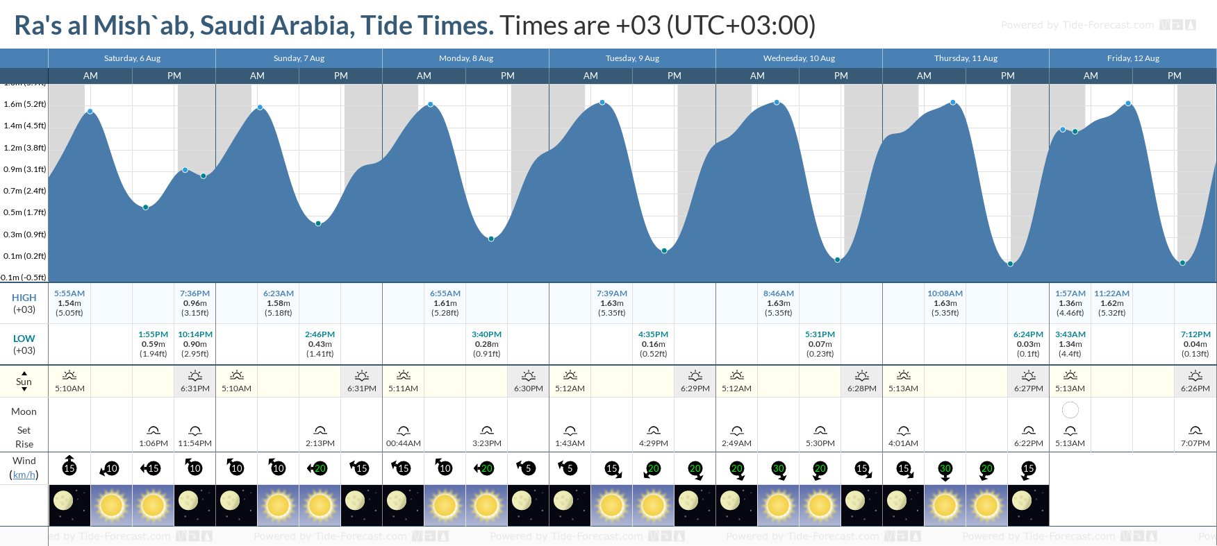 Ra's al Mish`ab, Saudi Arabia Tide Chart including high and low tide tide times for the next 7 days