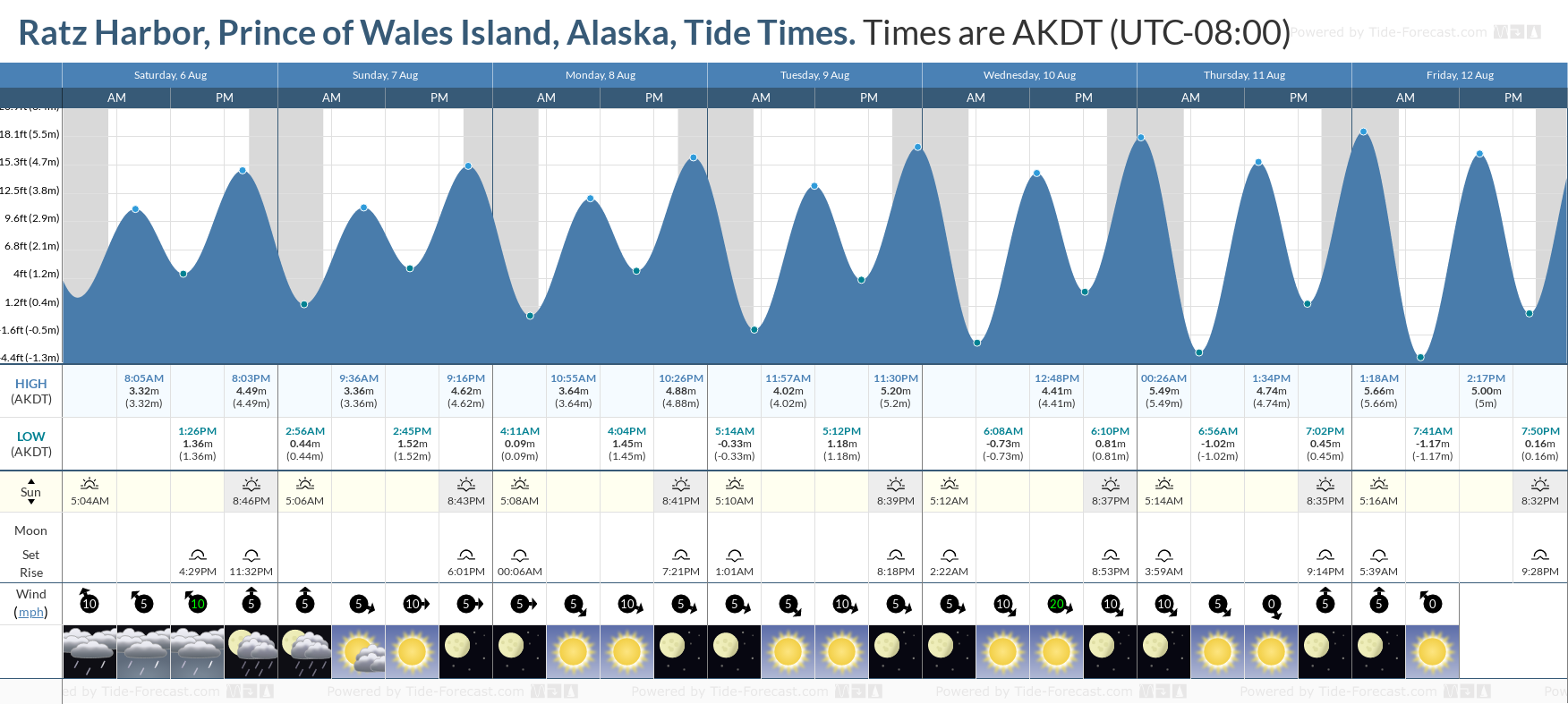 Ratz Harbor, Prince of Wales Island, Alaska Tide Chart including high and low tide tide times for the next 7 days