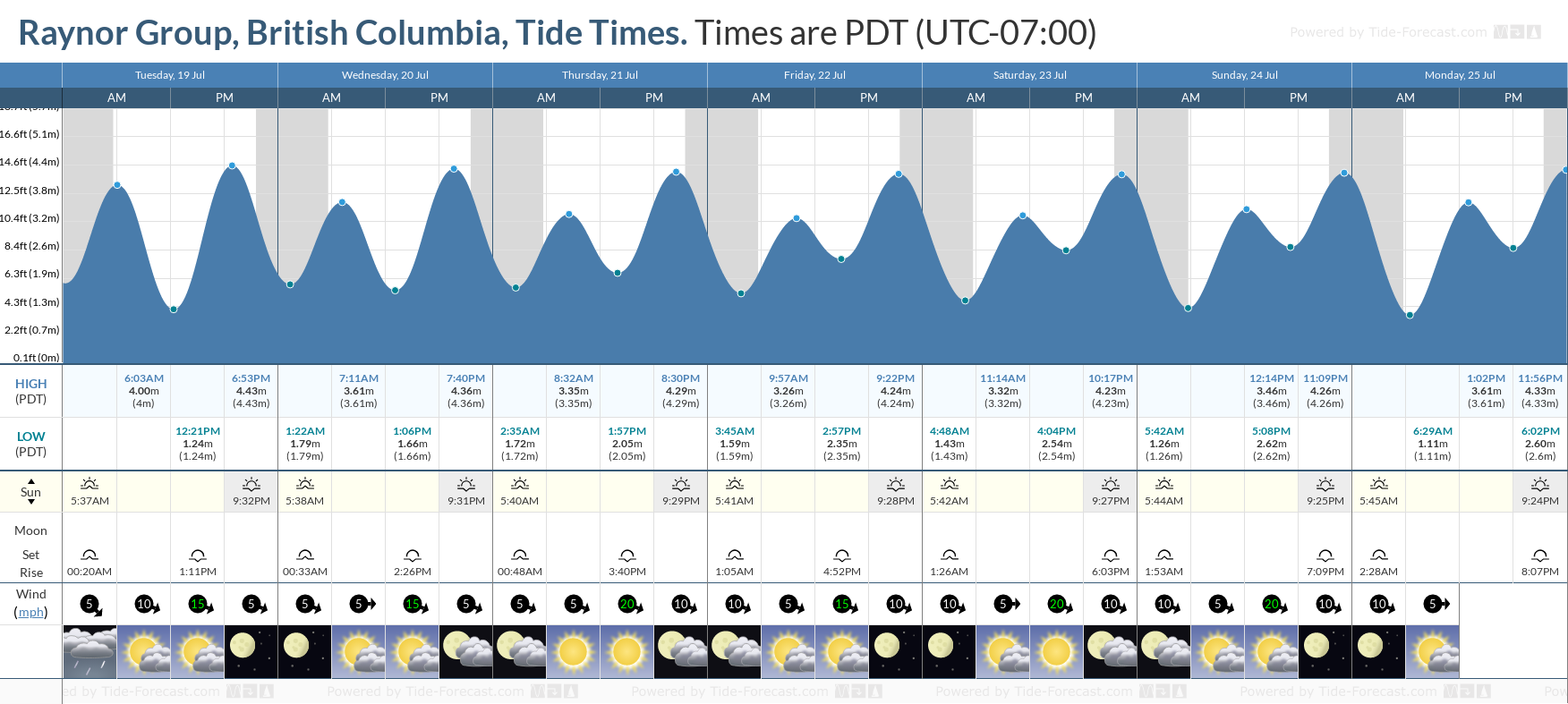 Raynor Group, British Columbia Tide Chart including high and low tide tide times for the next 7 days
