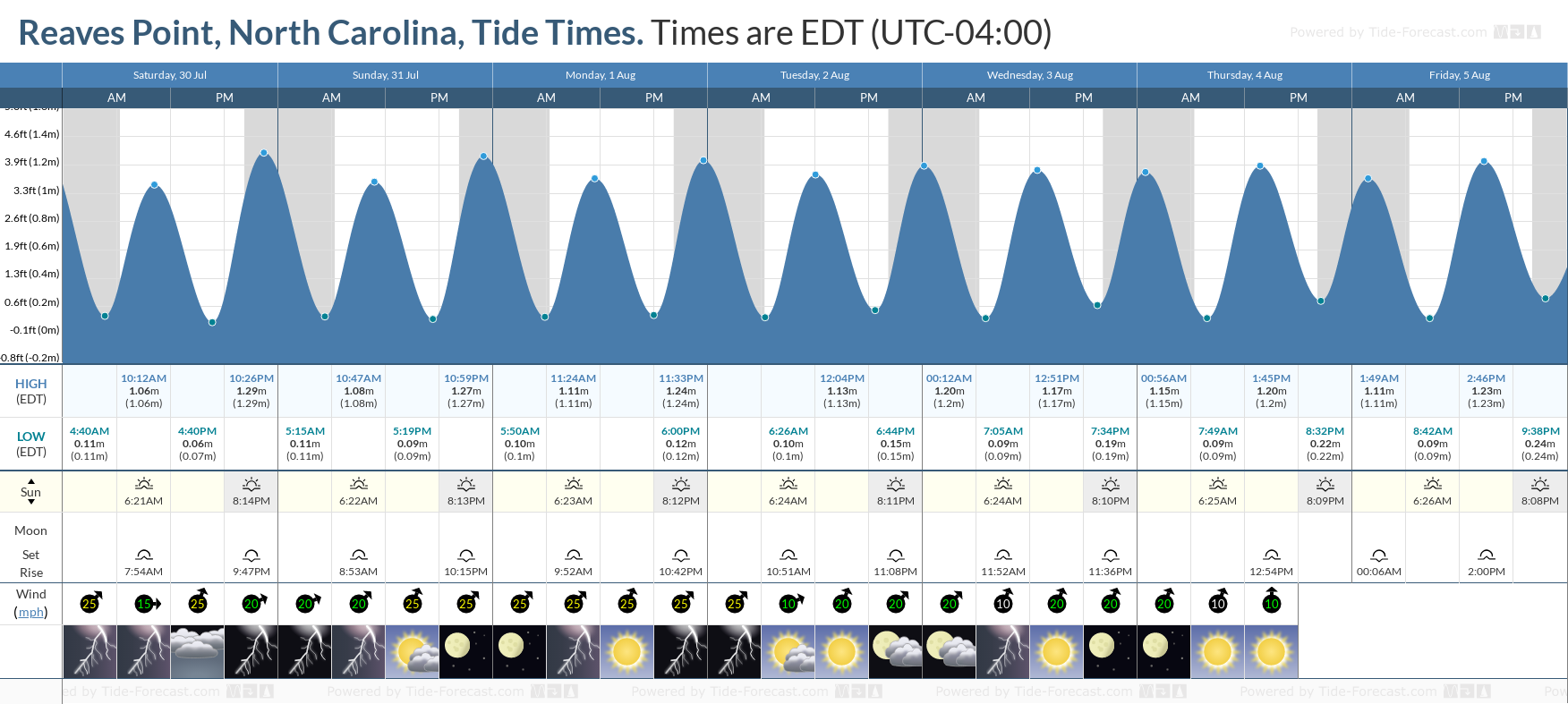 Reaves Point, North Carolina Tide Chart including high and low tide tide times for the next 7 days