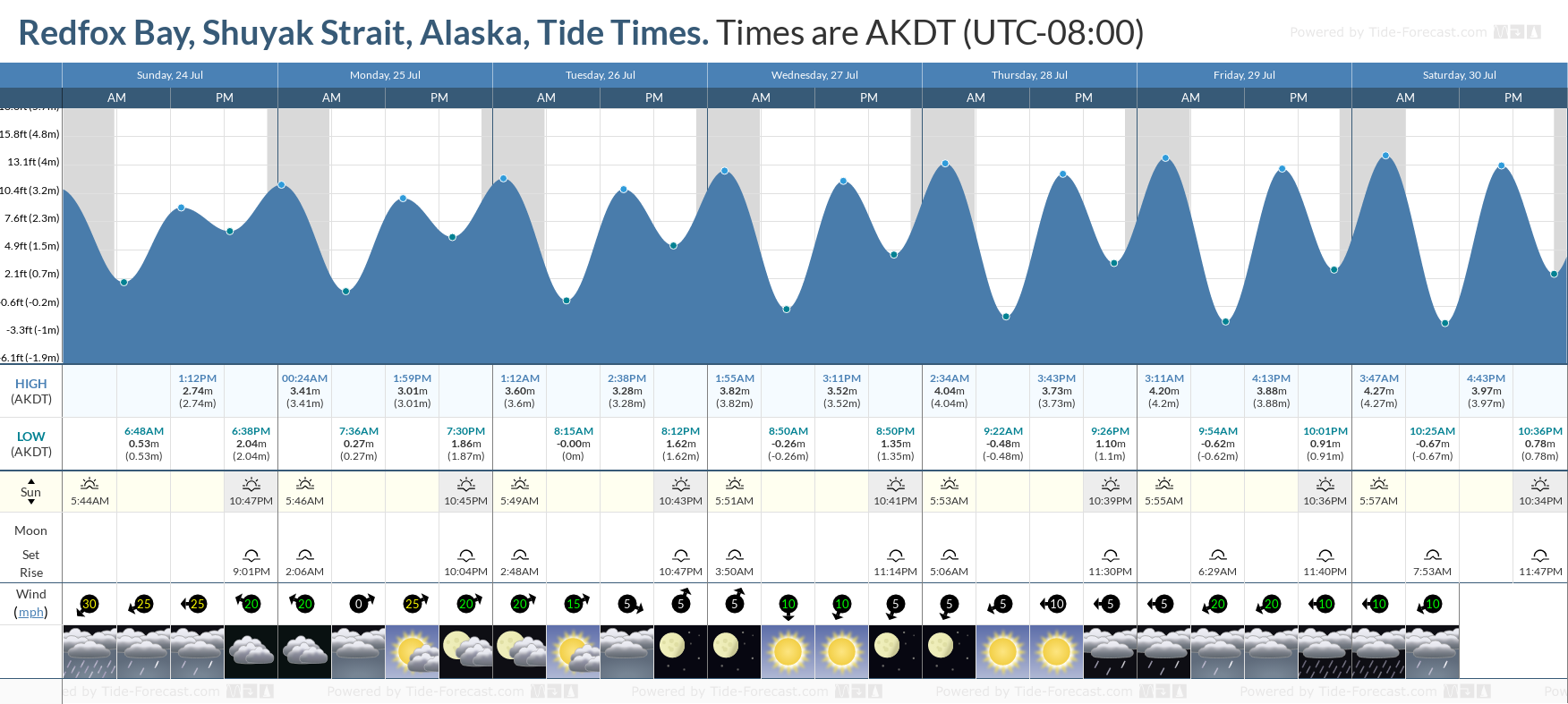 Redfox Bay, Shuyak Strait, Alaska Tide Chart including high and low tide tide times for the next 7 days