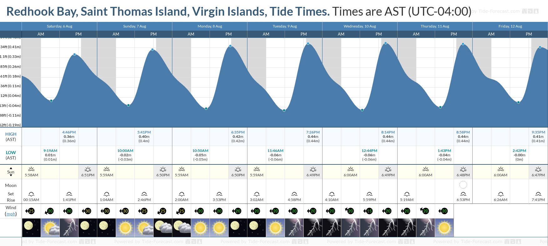 Redhook Bay, Saint Thomas Island, Virgin Islands Tide Chart including high and low tide tide times for the next 7 days