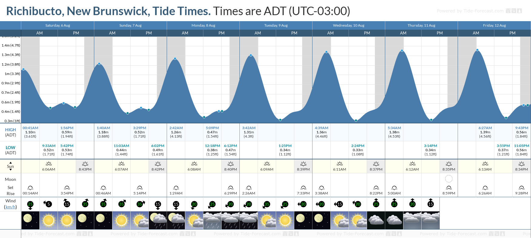 Richibucto, New Brunswick Tide Chart including high and low tide tide times for the next 7 days