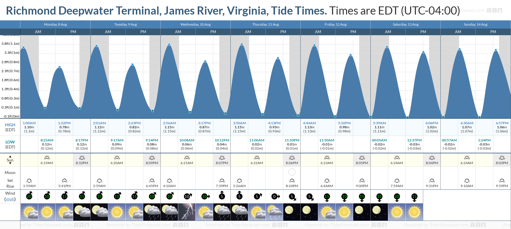 Richmond Deepwater Terminal, James River, Virginia Tide Chart including high and low tide tide times for the next 7 days