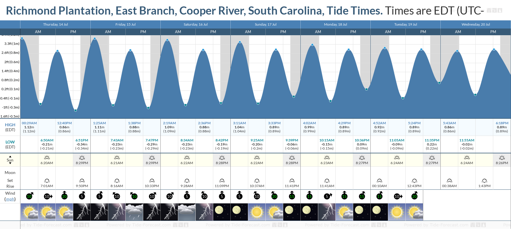 Richmond Plantation, East Branch, Cooper River, South Carolina Tide Chart including high and low tide tide times for the next 7 days