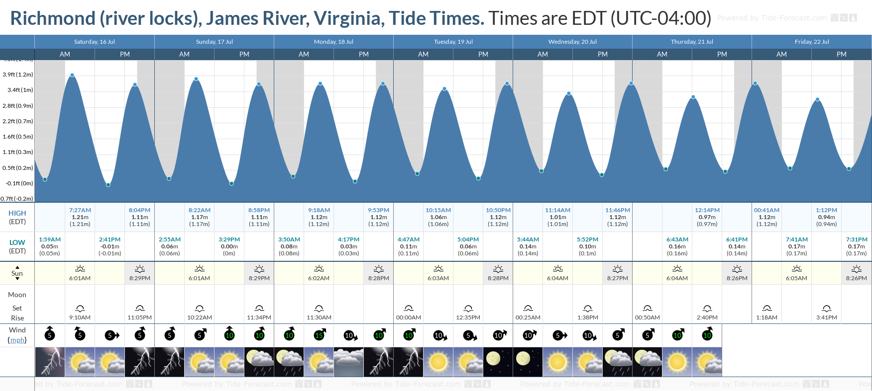 Richmond (river locks), James River, Virginia Tide Chart including high and low tide tide times for the next 7 days