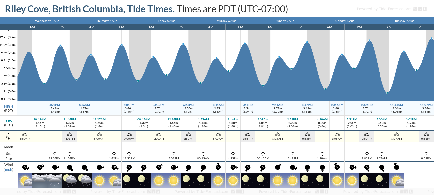 Riley Cove, British Columbia Tide Chart including high and low tide tide times for the next 7 days