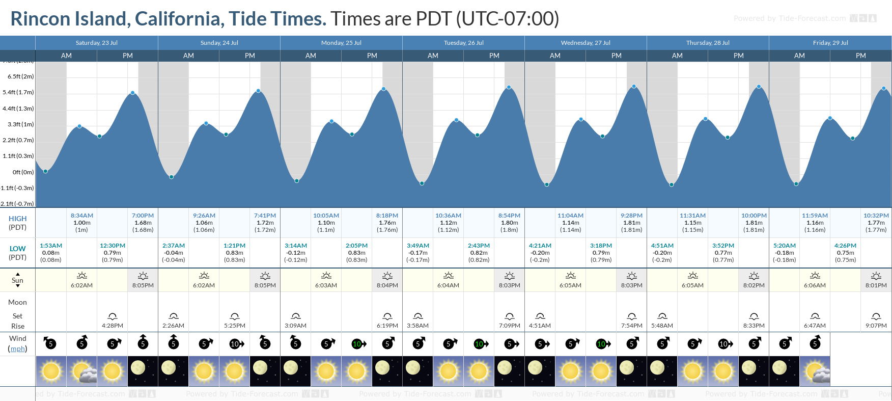 Rincon Island, California Tide Chart including high and low tide tide times for the next 7 days