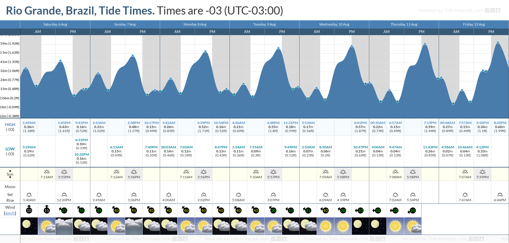 Rio Grande, Brazil Tide Chart including high and low tide tide times for the next 7 days