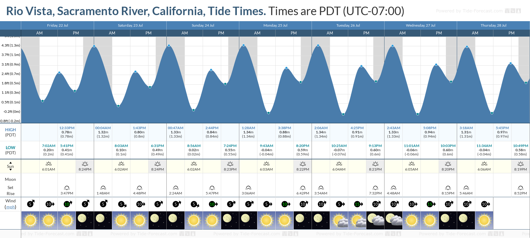 Rio Vista, Sacramento River, California Tide Chart including high and low tide tide times for the next 7 days