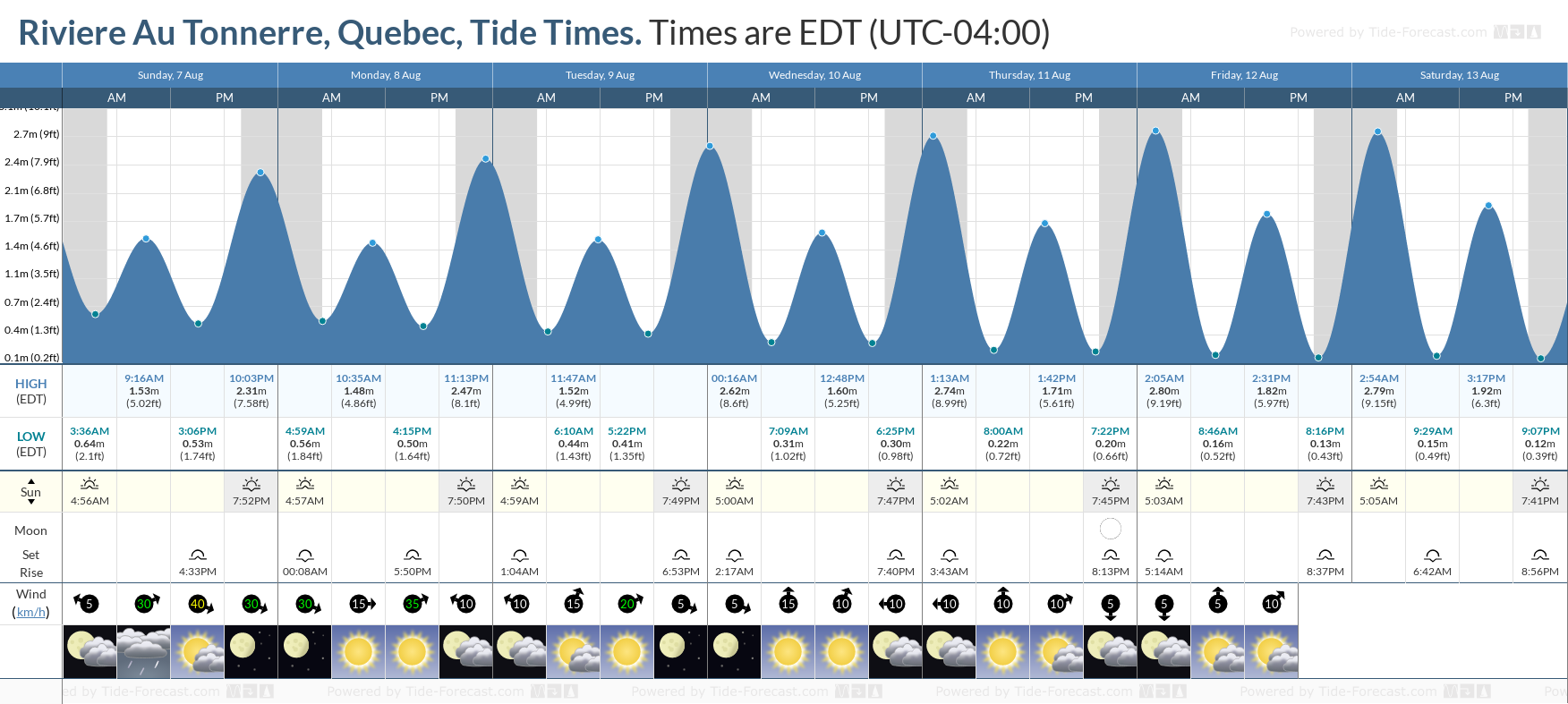 Riviere Au Tonnerre, Quebec Tide Chart including high and low tide tide times for the next 7 days