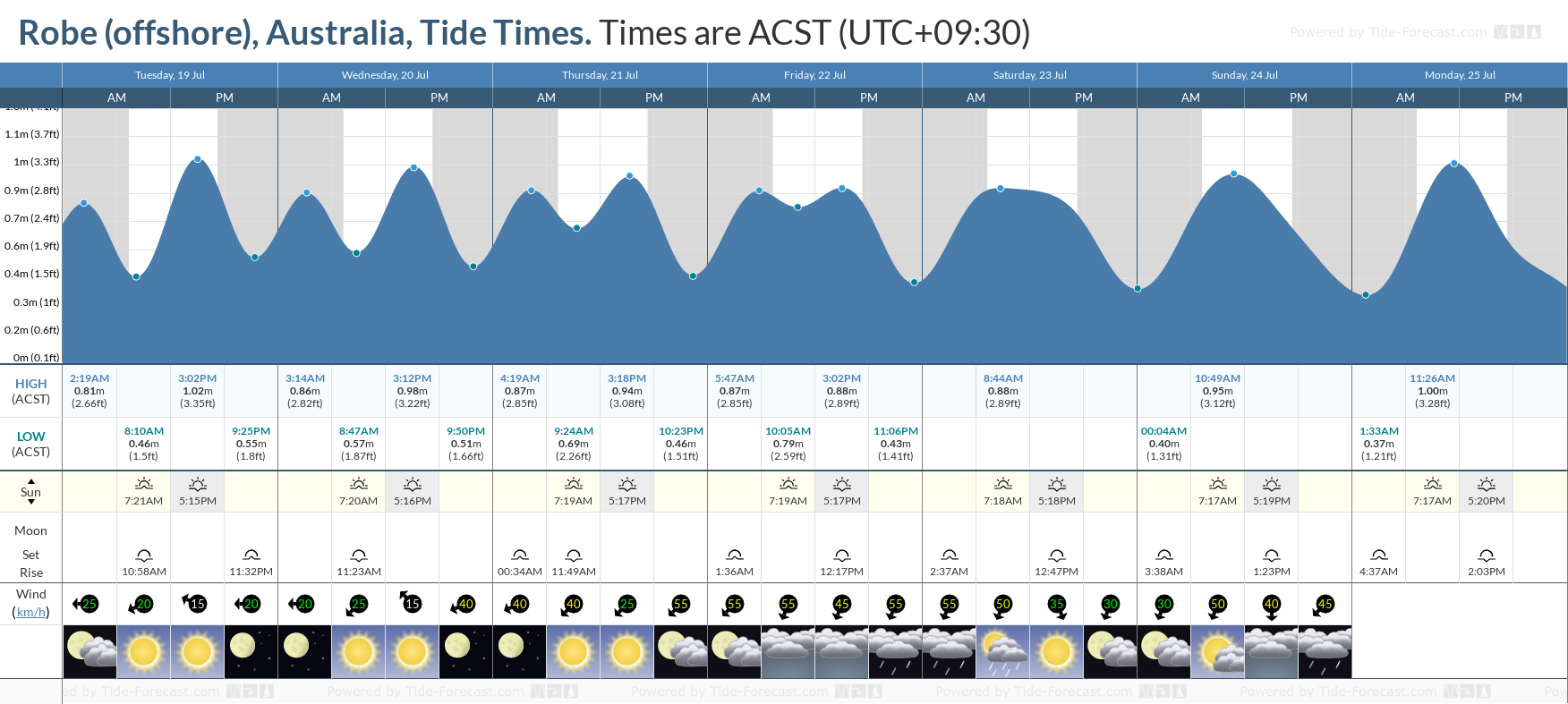 Robe (offshore), Australia Tide Chart including high and low tide tide times for the next 7 days