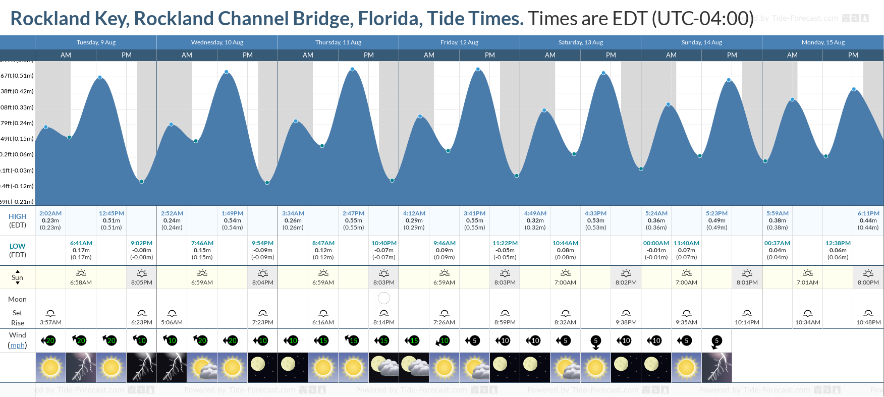 Rockland Key, Rockland Channel Bridge, Florida Tide Chart including high and low tide tide times for the next 7 days