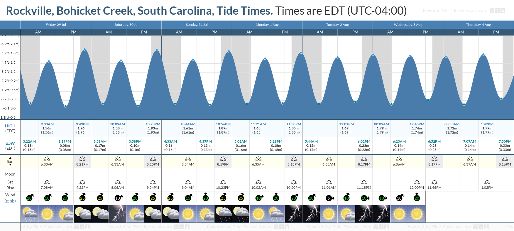 Rockville, Bohicket Creek, South Carolina Tide Chart including high and low tide tide times for the next 7 days