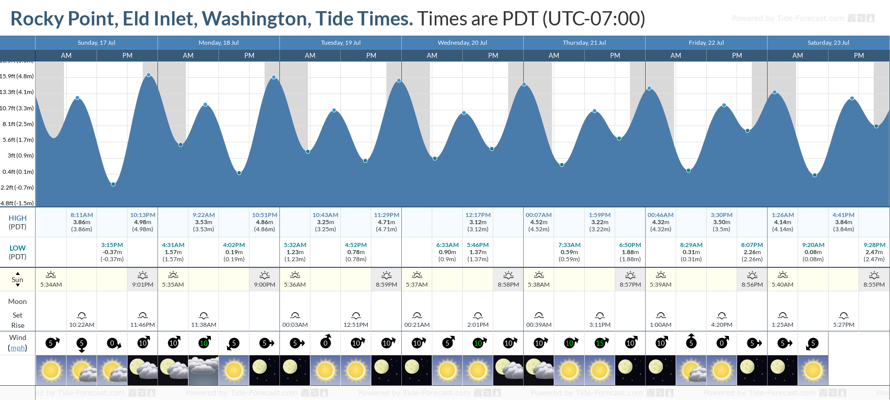 Rocky Point, Eld Inlet, Washington Tide Chart including high and low tide tide times for the next 7 days