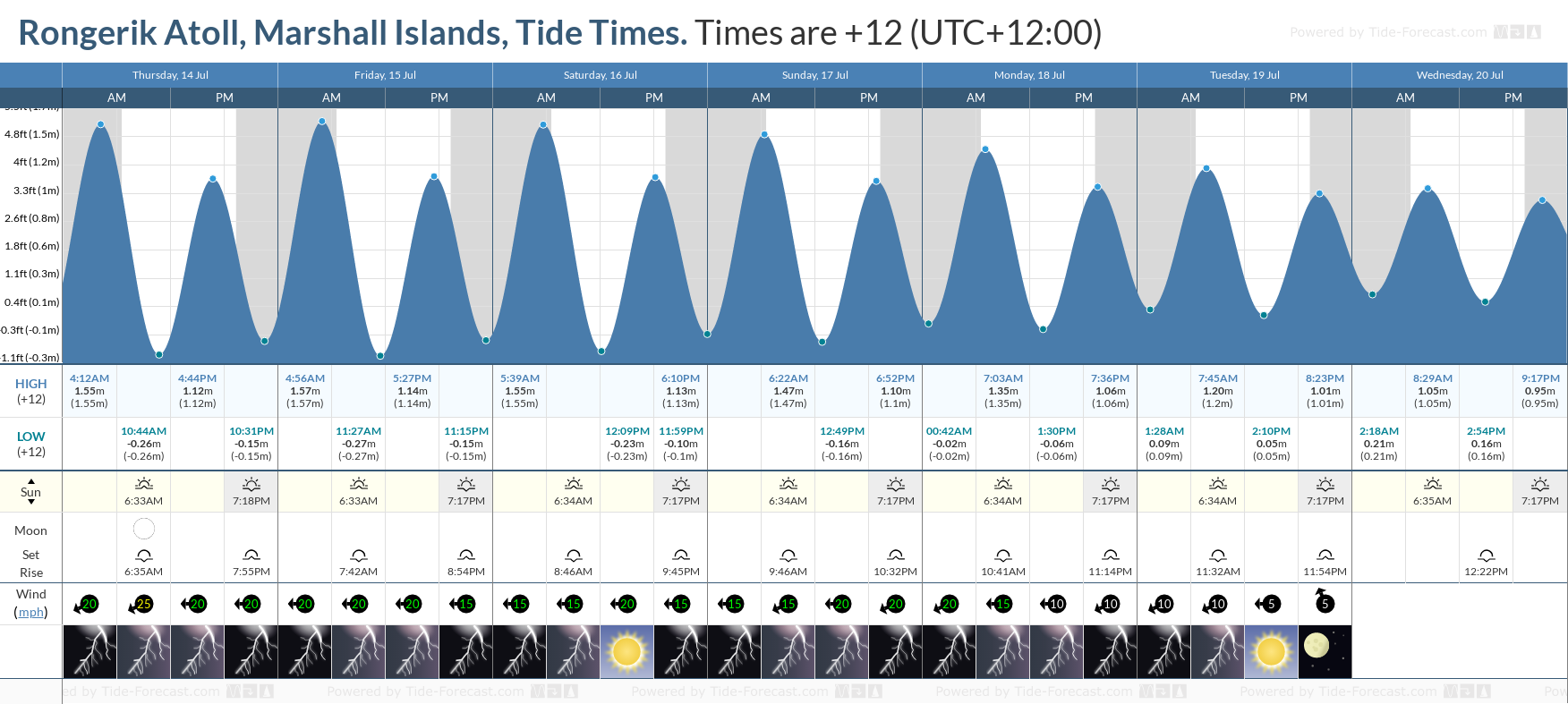 Rongerik Atoll, Marshall Islands Tide Chart including high and low tide tide times for the next 7 days