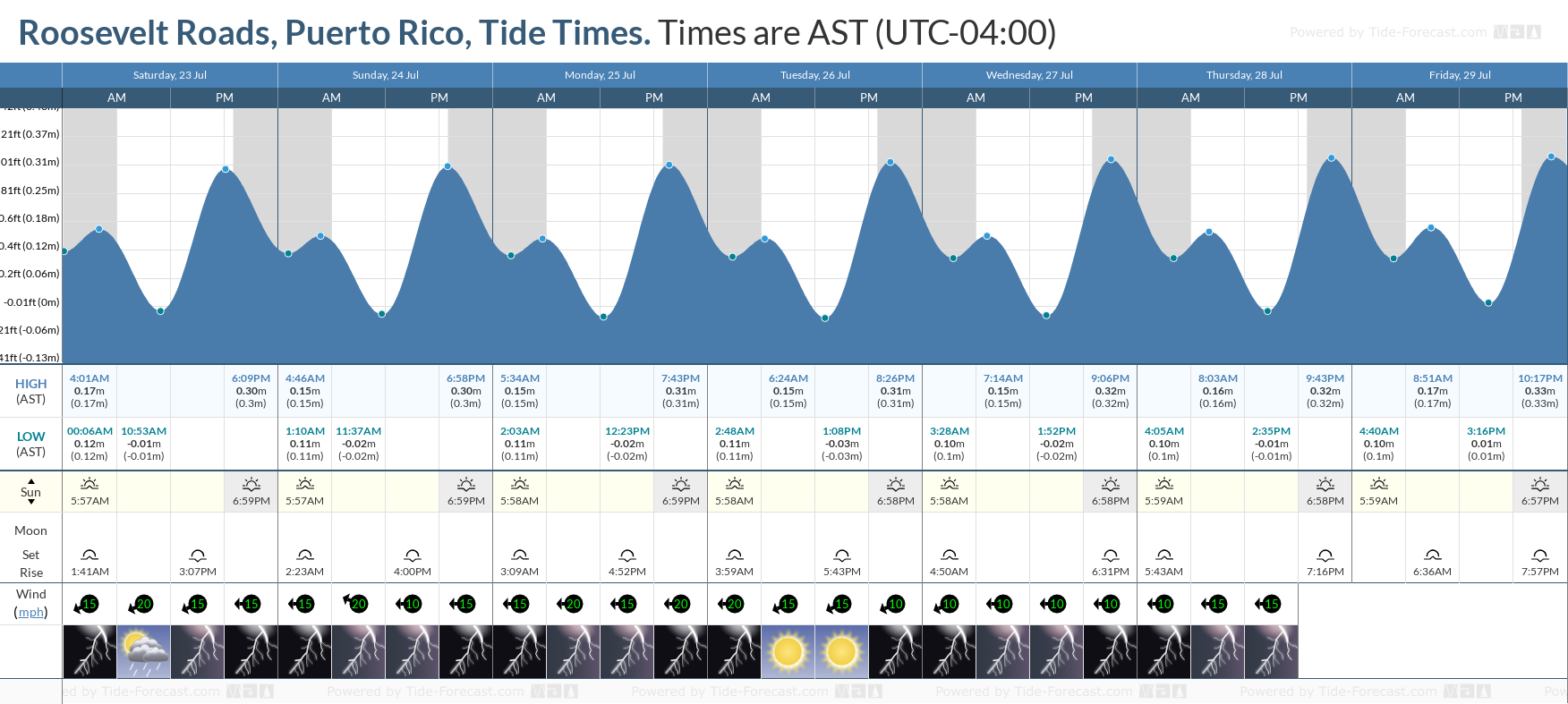 Roosevelt Roads, Puerto Rico Tide Chart including high and low tide tide times for the next 7 days