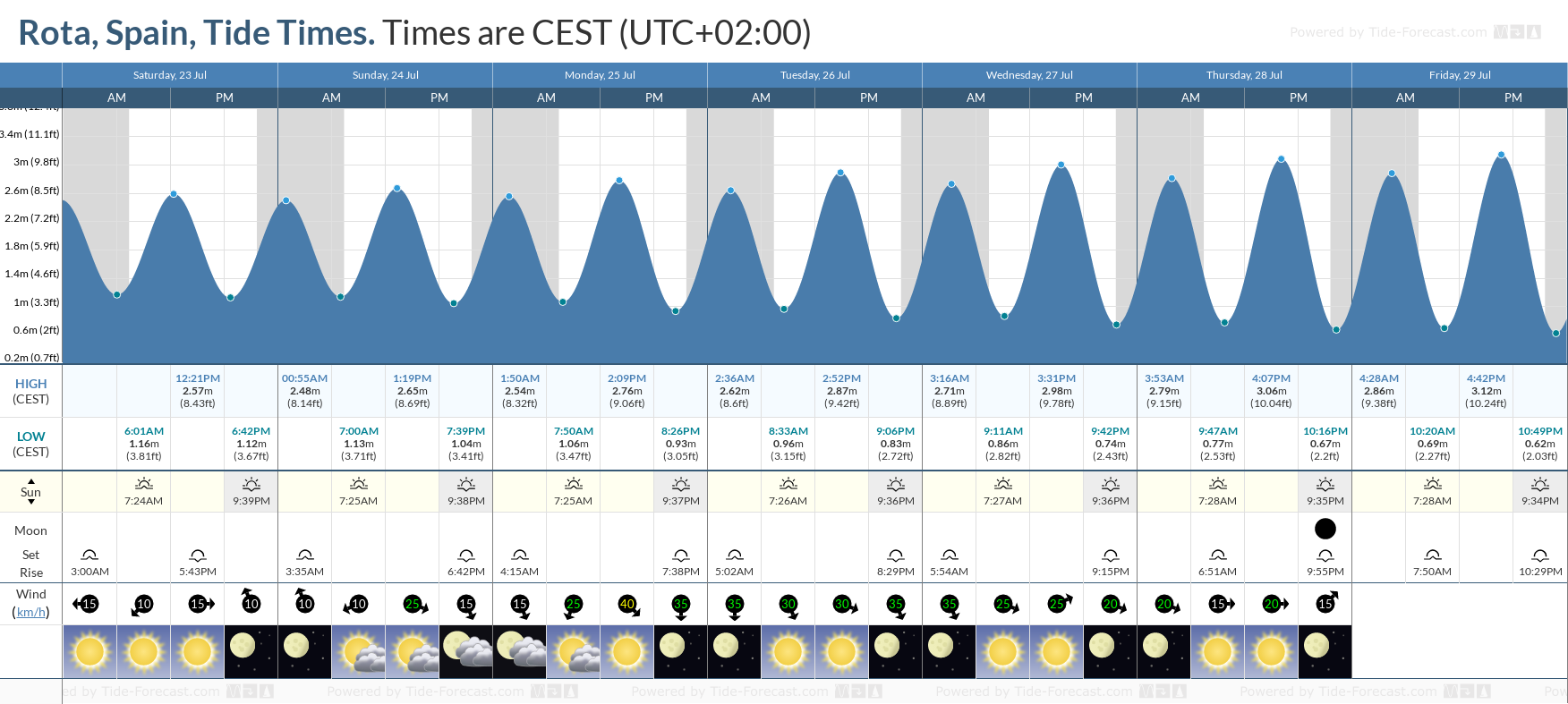 Rota, Spain Tide Chart including high and low tide tide times for the next 7 days