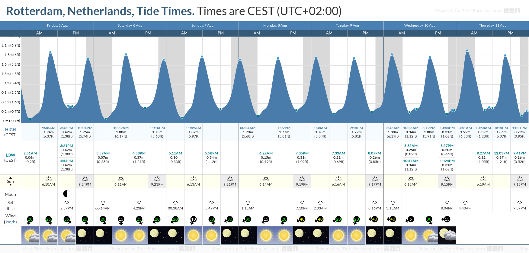 Rotterdam, Netherlands Tide Chart including high and low tide tide times for the next 7 days