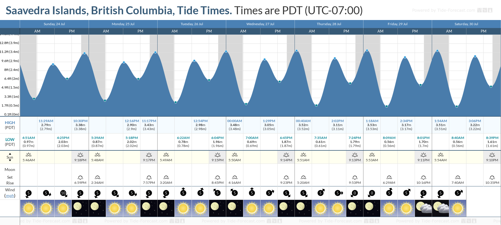 Saavedra Islands, British Columbia Tide Chart including high and low tide tide times for the next 7 days
