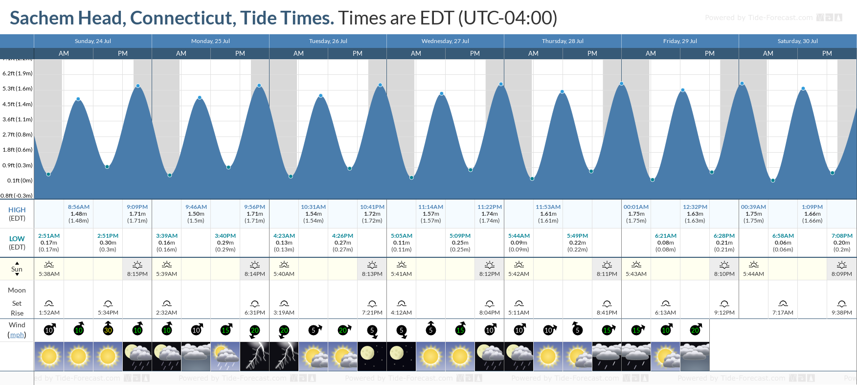 Sachem Head, Connecticut Tide Chart including high and low tide tide times for the next 7 days