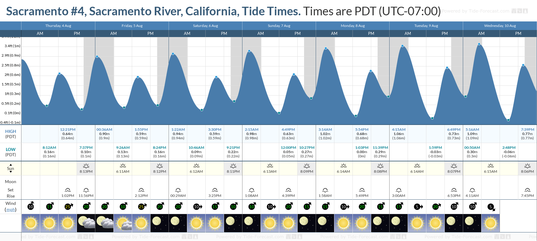 Sacramento #4, Sacramento River, California Tide Chart including high and low tide tide times for the next 7 days