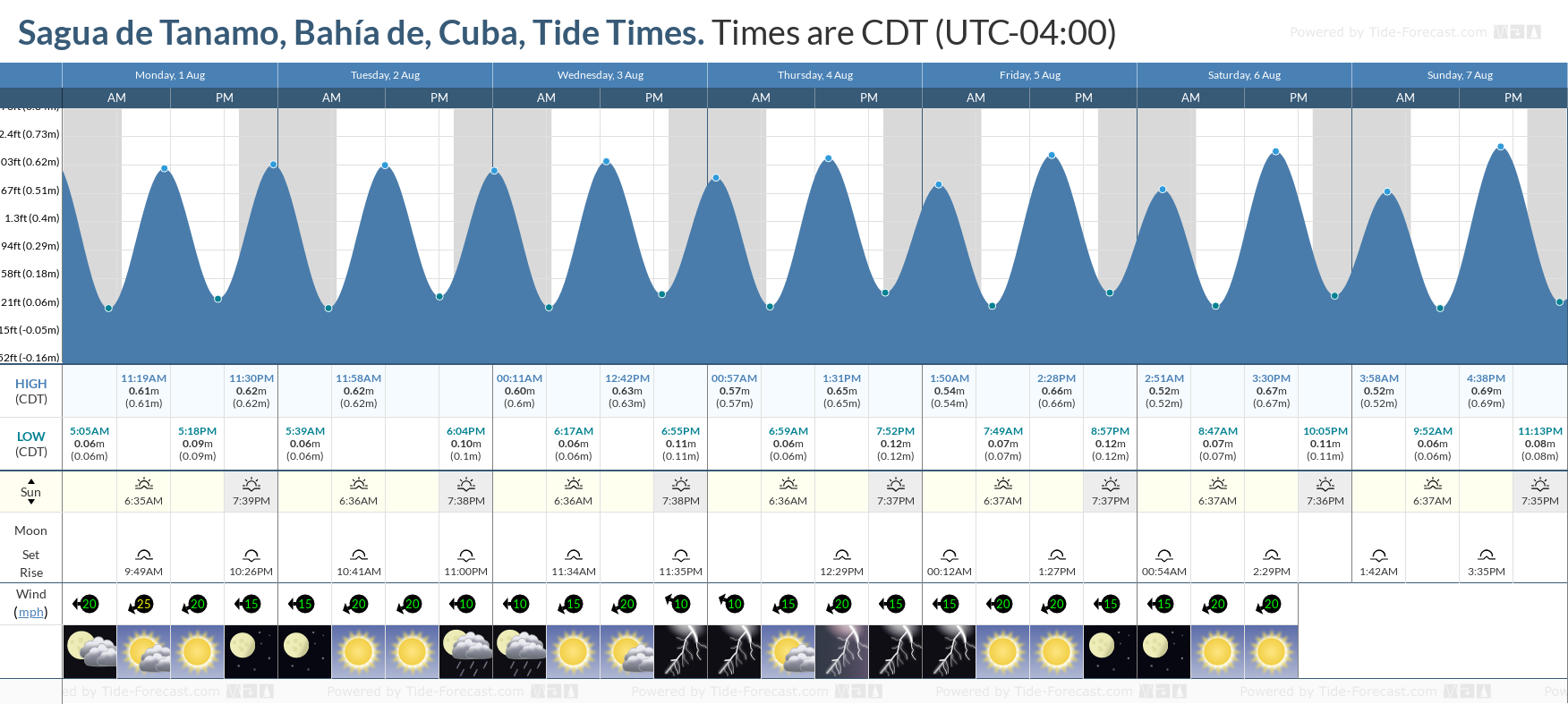 Sagua de Tanamo, Bahía de, Cuba Tide Chart including high and low tide tide times for the next 7 days