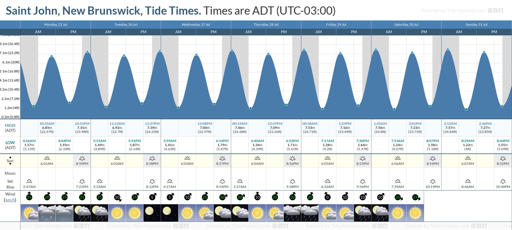 Saint John, New Brunswick Tide Chart including high and low tide tide times for the next 7 days