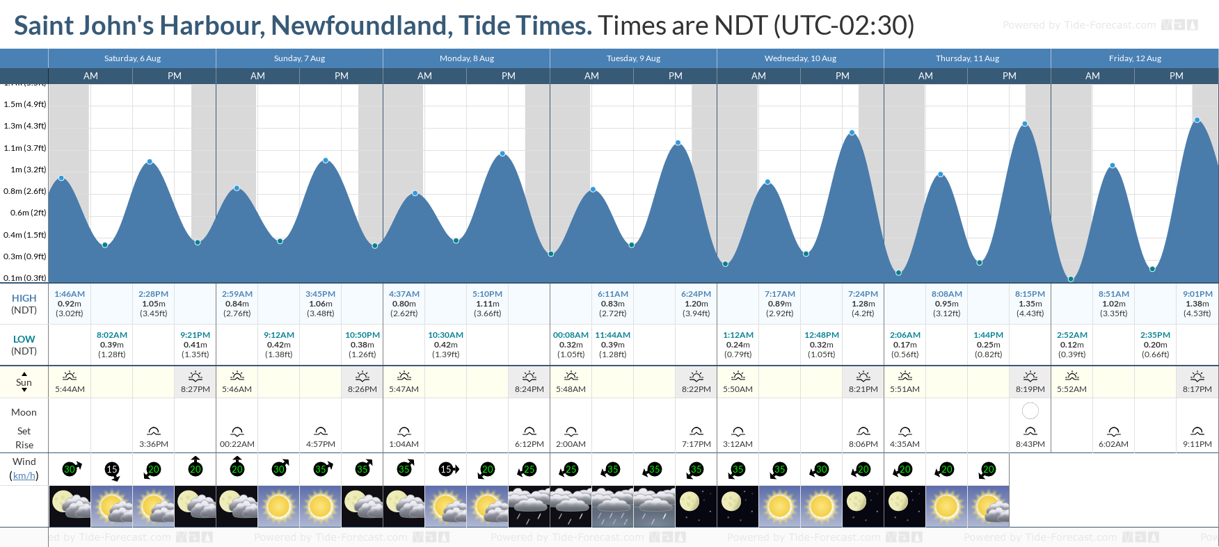 Saint John's Harbour, Newfoundland Tide Chart including high and low tide tide times for the next 7 days