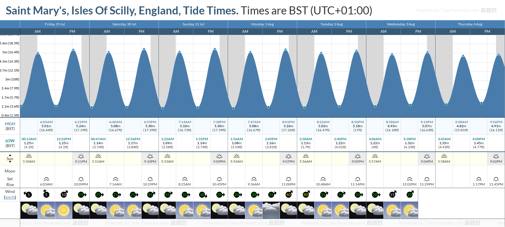 Saint Mary's, Isles Of Scilly, England Tide Chart including high and low tide tide times for the next 7 days