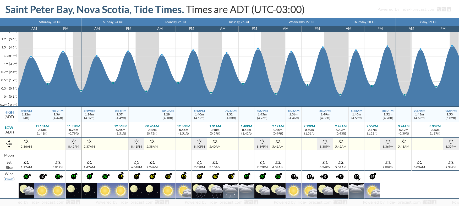Saint Peter Bay, Nova Scotia Tide Chart including high and low tide tide times for the next 7 days