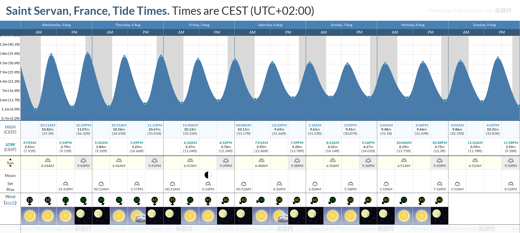Saint Servan, France Tide Chart including high and low tide tide times for the next 7 days
