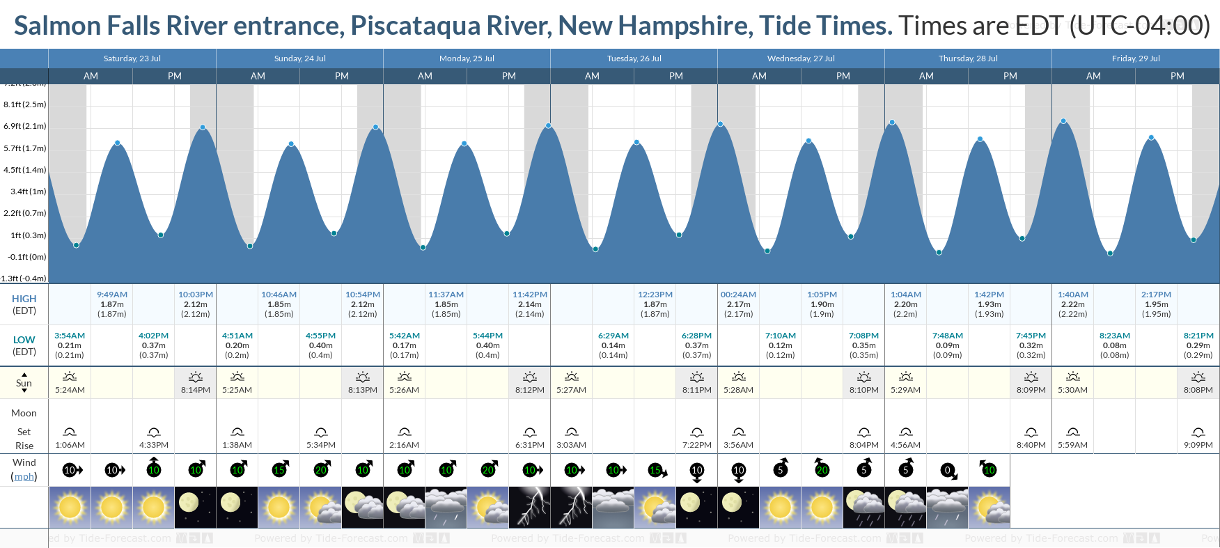 Salmon Falls River entrance, Piscataqua River, New Hampshire Tide Chart including high and low tide tide times for the next 7 days